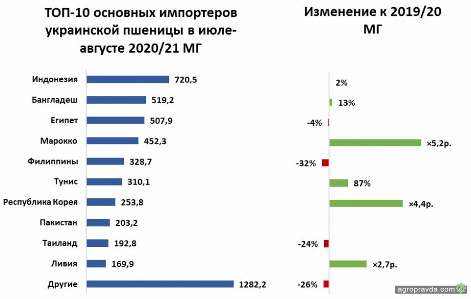 Украина наращивает темпы экспорта пшеницы