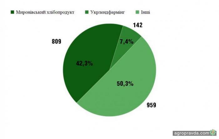 МХП получил из бюджета 42% всех дотаций для аграриев
