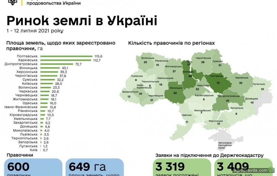 Скільки в Україні ще продали землі з відкриття ринку