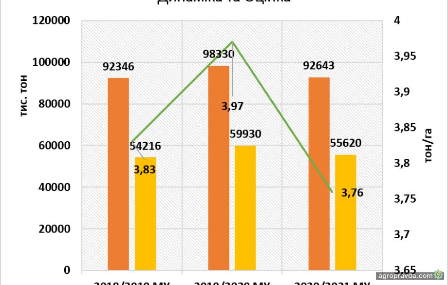 Валовой сбор урожая в Украине будет приближаться к 100 млн. тонн и выше