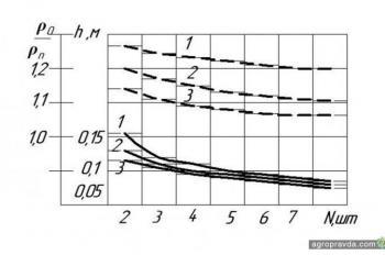 Как влияет сельхозтехника на плотность почвы