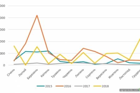 Как менялся импорт почвообрабатывающей техники, сеялок и разбрасывателей в Украине