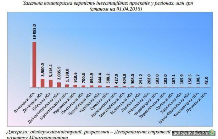 В украинском АПК внедряются инвестпроекты на 35 млрд гривен