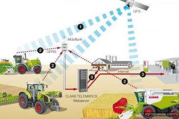 Каким будет украинское сельское хозяйство через 5 лет