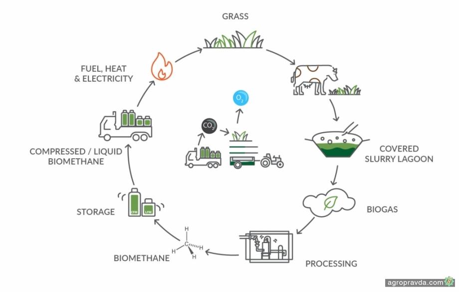 CNH Industrial инвестировал в разработку «чистой энергии»