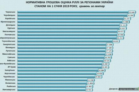 Сколько стоит земля в Украине и ЕС