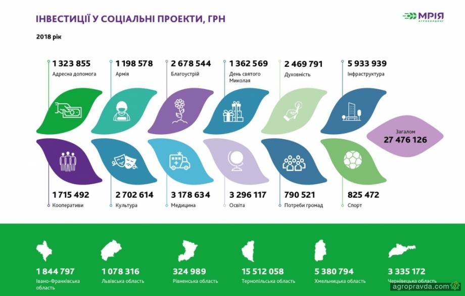 Больше 27 млн. грн. на социальные проекты направил крупный агрохолдинг