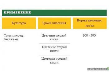 В Украине создан уникальный препарат для роста пасленовых