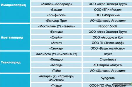 Как оценить эффективность инсектицидов из группы неоникотиноидов