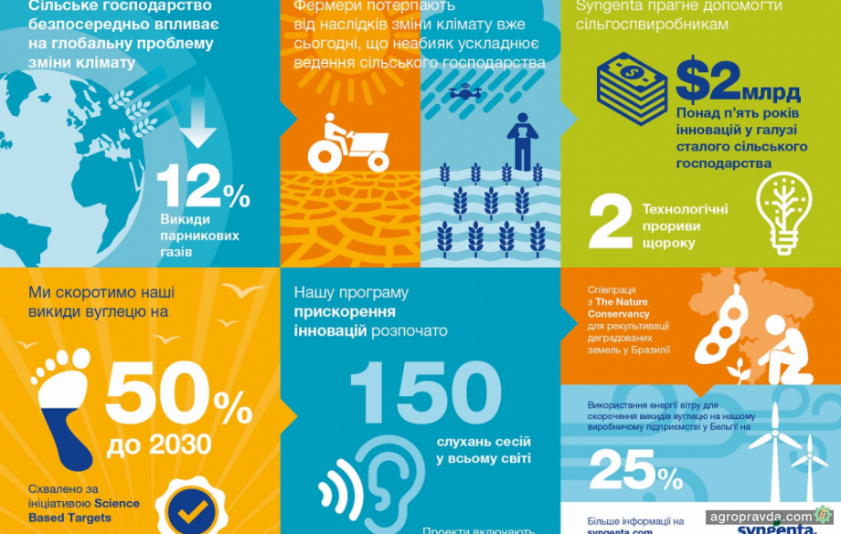 Syngenta выделит $2 миллиарда на инновации