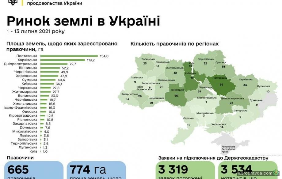 В Україні вже діє 665 земельних угод