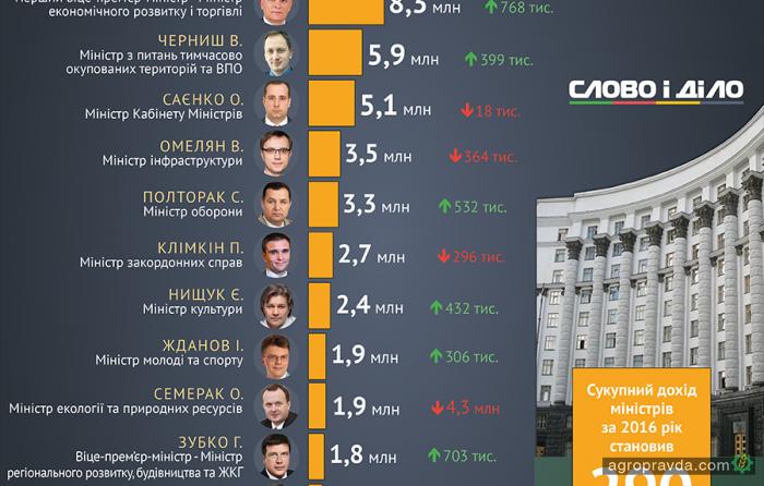 Министр агрополитики попал в ТОП-5 самых богатых министров