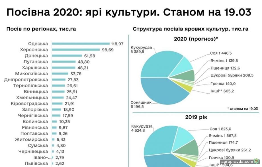 Во всех областях Украины стартовала посевная кампания