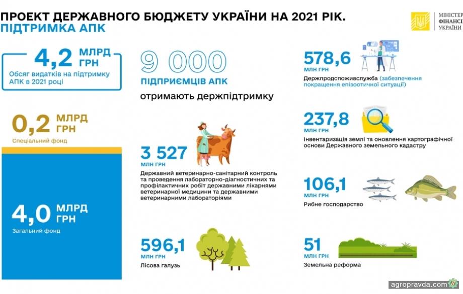 Как распределят поддержку АПК в 2021 г.