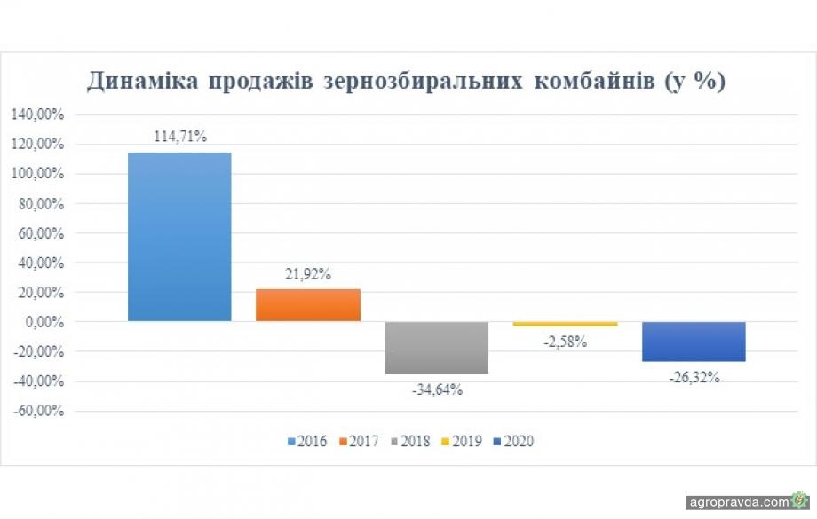 Как изменился украинский рынок сельхозтехники в 2020 г.