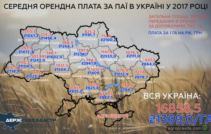 В Украине подорожала аренда сельхозземли