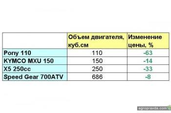 Квадроциклы вернутся на украинский рынок