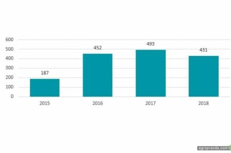 В прошлом году завезли рекордное количество тракторов