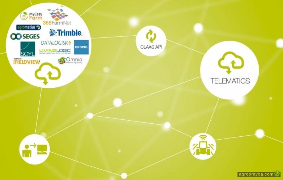 Протокол API позволил интегрировать системы Telematics и Cropio