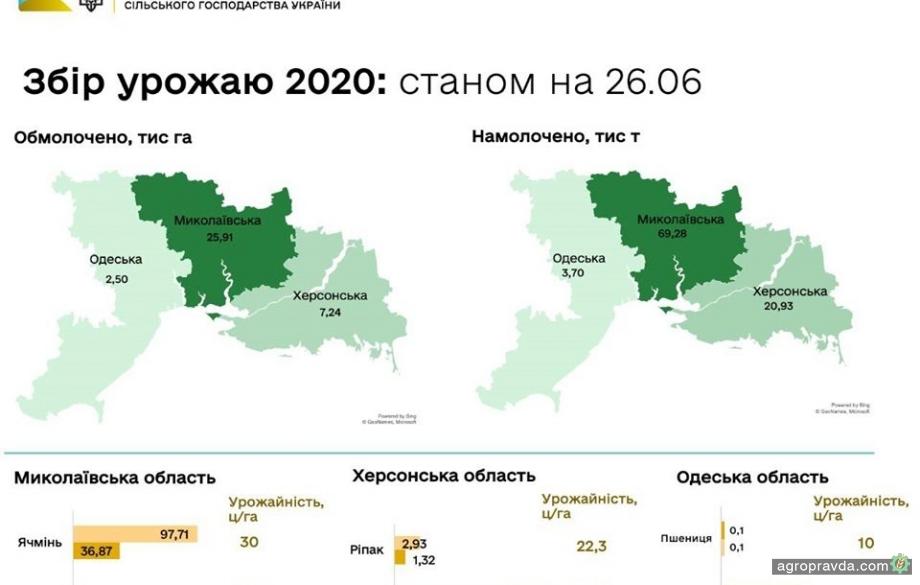 В Украине намолочено первые 100 тыс. тонн урожая