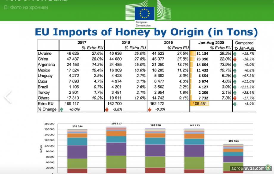 Украина стала лидером по экспорту меда в ЕС