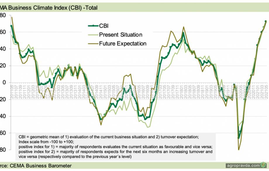 Индекс делового климата для сельхозмашиностроения в Европе вырос до рекордного уровня
