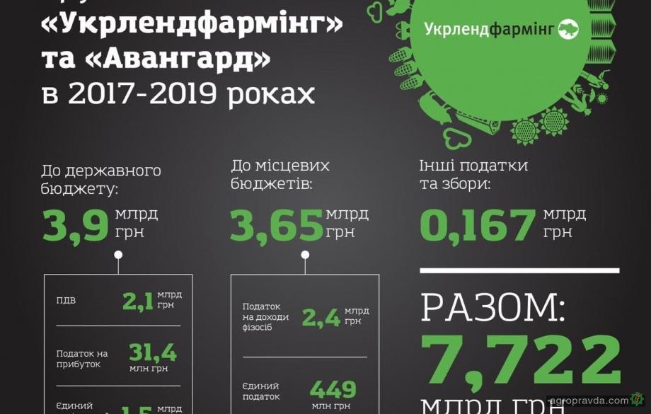 Компании Бахматюка заплатили 7,7 млрд. грн налогов