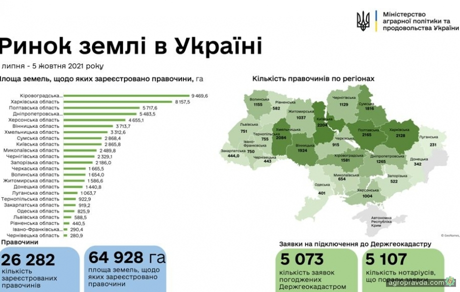 В Україні зареєстровано 26 282 земельні угоди