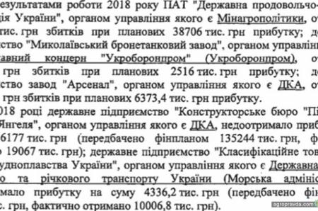 ГПЗКУ получила 1,5 млрд гривен убытков и 10 млрд. доходов в 2018 г.