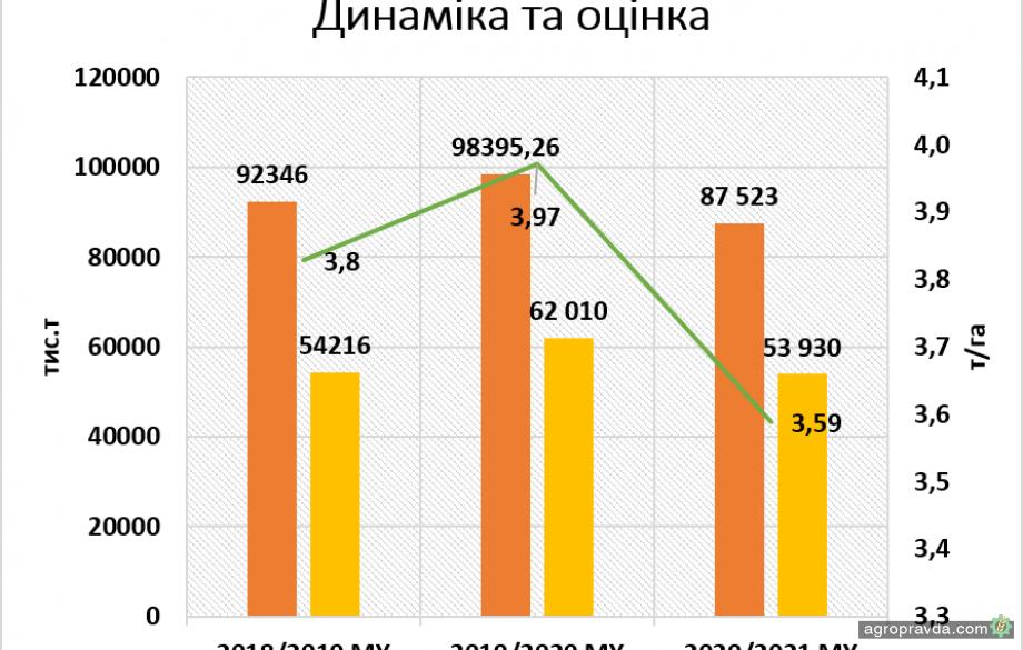 УЗА снизила прогноз валового урожая 2020/2021 МГ