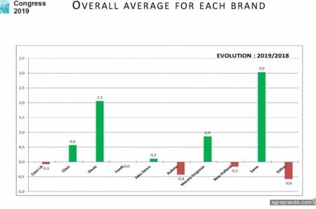 С какими брендами лучше работалось дилерам. Результаты опроса