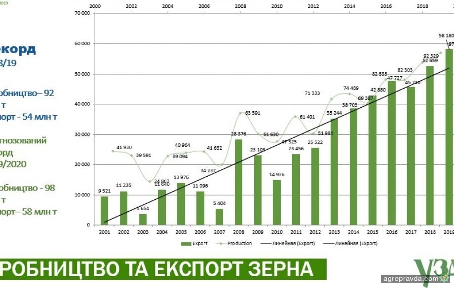 Украина способна еще в 2 раза увеличить объемы производства зерна