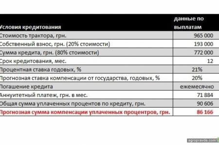 Купить трактор Belarus в АИС в кредит можно с экономией до 100 тыс. грн.
